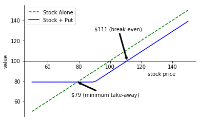 Example pay-off for a $90 strike put option that cost $11/share ($200) while stock was trading at $100.